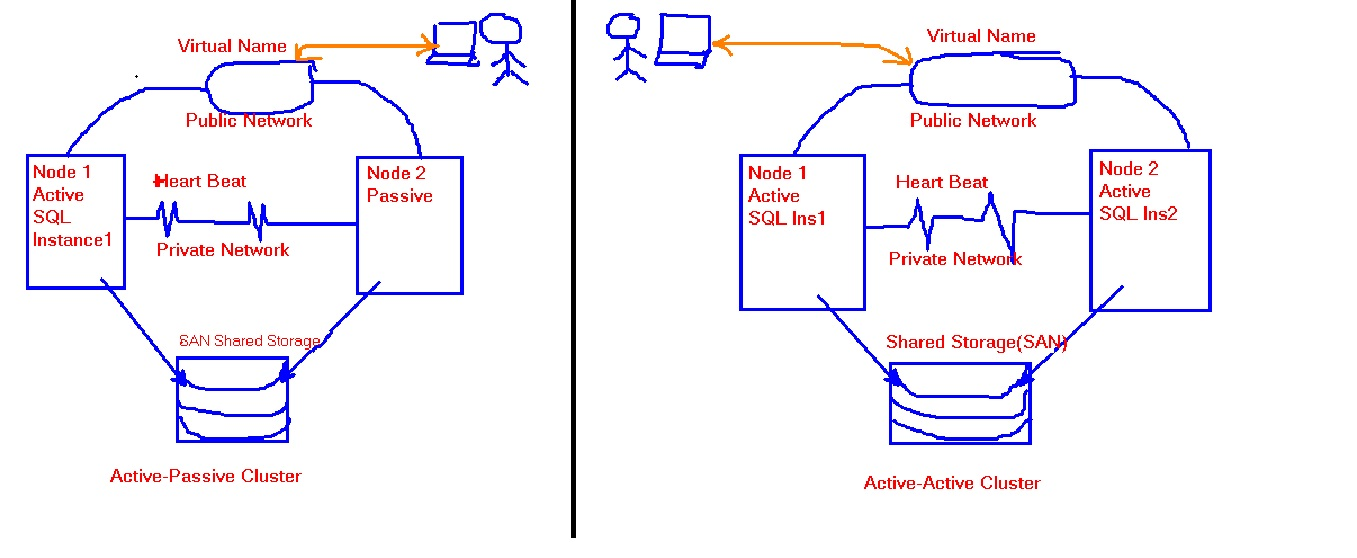 active passive clustering windows 2008