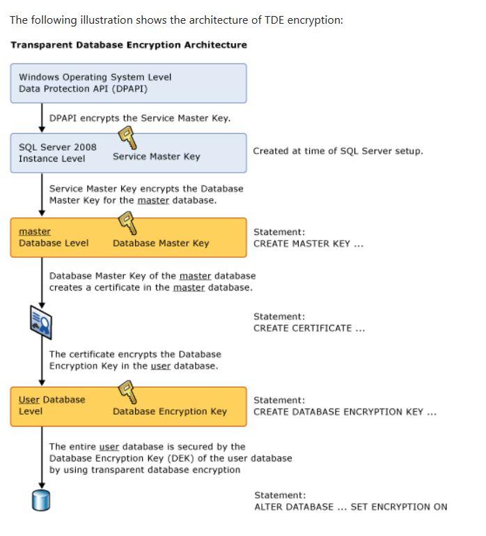 Encryption Mssqltrek